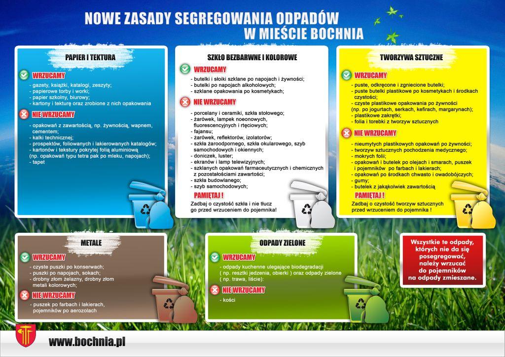 nowe zasady segregowania odpadami
